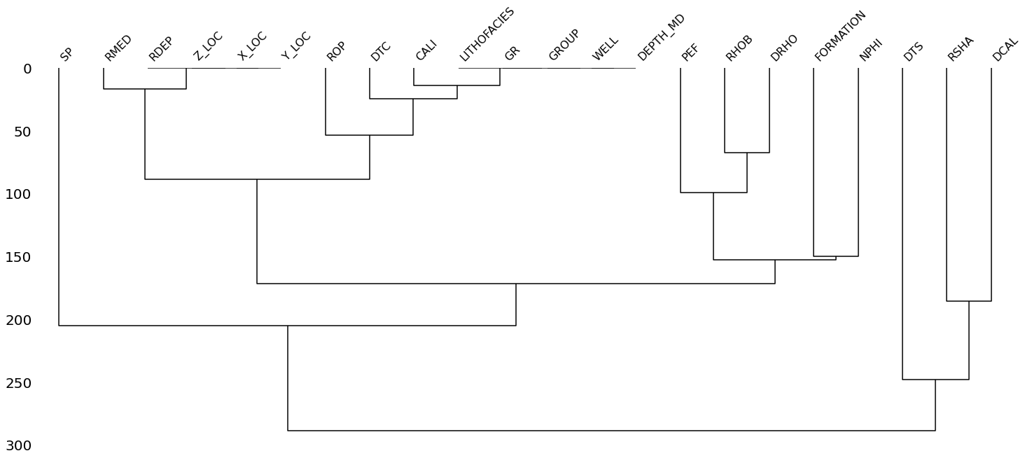 mssingno dendrogram illustrating the correlation in nullity between the well log measurements.